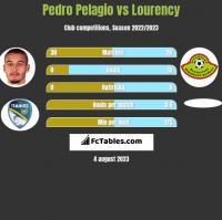 Pedro Pelagio vs Lourency h2h player stats