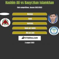 Hashim Ali vs Bauyrzhan Islamkhan h2h player stats