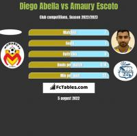 Diego Abella vs Amaury Escoto h2h player stats