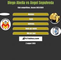 Diego Abella vs Angel Sepulveda h2h player stats