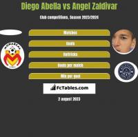 Diego Abella vs Angel Zaldivar h2h player stats