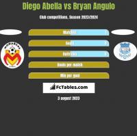 Diego Abella vs Bryan Angulo h2h player stats