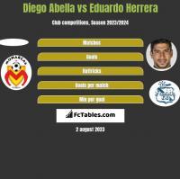 Diego Abella vs Eduardo Herrera h2h player stats