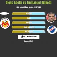 Diego Abella vs Emmanuel Gigliotti h2h player stats