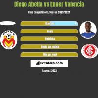 Diego Abella vs Enner Valencia h2h player stats
