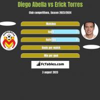 Diego Abella vs Erick Torres h2h player stats