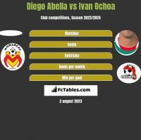 Diego Abella vs Ivan Ochoa h2h player stats