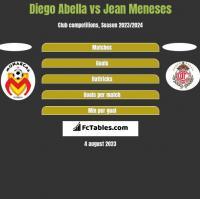 Diego Abella vs Jean Meneses h2h player stats