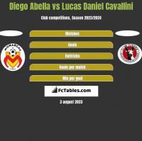 Diego Abella vs Lucas Daniel Cavallini h2h player stats
