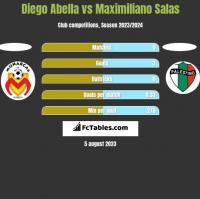 Diego Abella vs Maximiliano Salas h2h player stats