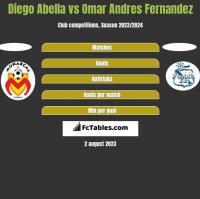 Diego Abella vs Omar Andres Fernandez h2h player stats