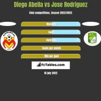 Diego Abella vs Jose Rodriguez h2h player stats