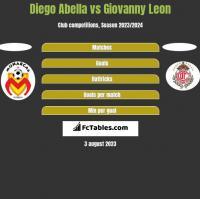 Diego Abella vs Giovanny Leon h2h player stats