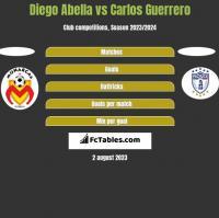 Diego Abella vs Carlos Guerrero h2h player stats