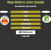 Diego Abella vs Jesse Zamudio h2h player stats