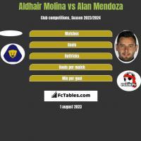 Aldhair Molina vs Alan Mendoza h2h player stats