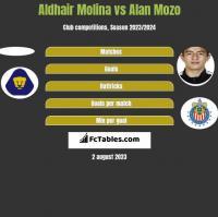 Aldhair Molina vs Alan Mozo h2h player stats
