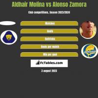 Aldhair Molina vs Alonso Zamora h2h player stats