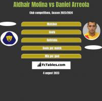 Aldhair Molina vs Daniel Arreola h2h player stats