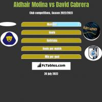 Aldhair Molina vs David Cabrera h2h player stats