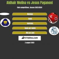 Aldhair Molina vs Jesus Paganoni h2h player stats