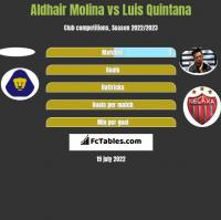 Aldhair Molina vs Luis Quintana h2h player stats