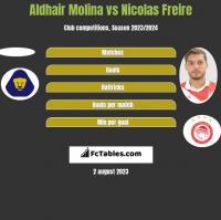 Aldhair Molina vs Nicolas Freire h2h player stats