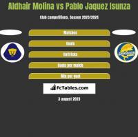Aldhair Molina vs Pablo Jaquez Isunza h2h player stats
