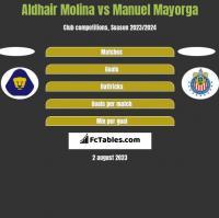 Aldhair Molina vs Manuel Mayorga h2h player stats