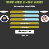 Aldhair Molina vs Johan Vasquez h2h player stats