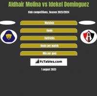 Aldhair Molina vs Idekel Dominguez h2h player stats