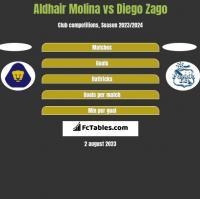 Aldhair Molina vs Diego Zago h2h player stats