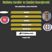 Mathieu Cordier vs Danijel Georgievski h2h player stats