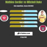 Mathieu Cordier vs Mitchell Duke h2h player stats