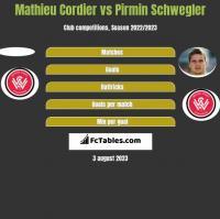 Mathieu Cordier vs Pirmin Schwegler h2h player stats