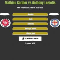 Mathieu Cordier vs Anthony Lesiotis h2h player stats