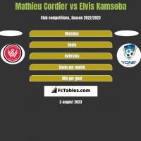 Mathieu Cordier vs Elvis Kamsoba h2h player stats