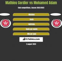 Mathieu Cordier vs Mohamed Adam h2h player stats