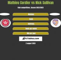 Mathieu Cordier vs Nick Sullivan h2h player stats