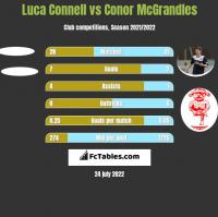 Luca Connell vs Conor McGrandles h2h player stats