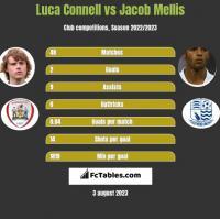 Luca Connell vs Jacob Mellis h2h player stats