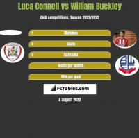 Luca Connell vs William Buckley h2h player stats