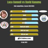 Luca Connell vs David Kasumu h2h player stats