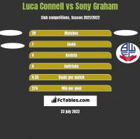 Luca Connell vs Sony Graham h2h player stats