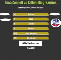 Luca Connell vs Callum King-Harmes h2h player stats