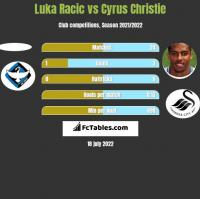 Luka Racic vs Cyrus Christie h2h player stats