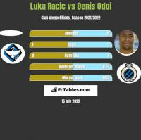 Luka Racic vs Denis Odoi h2h player stats
