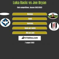 Luka Racic vs Joe Bryan h2h player stats