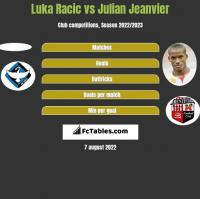 Luka Racic vs Julian Jeanvier h2h player stats