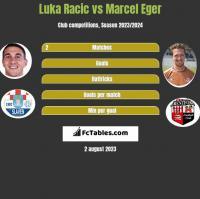 Luka Racic vs Marcel Eger h2h player stats